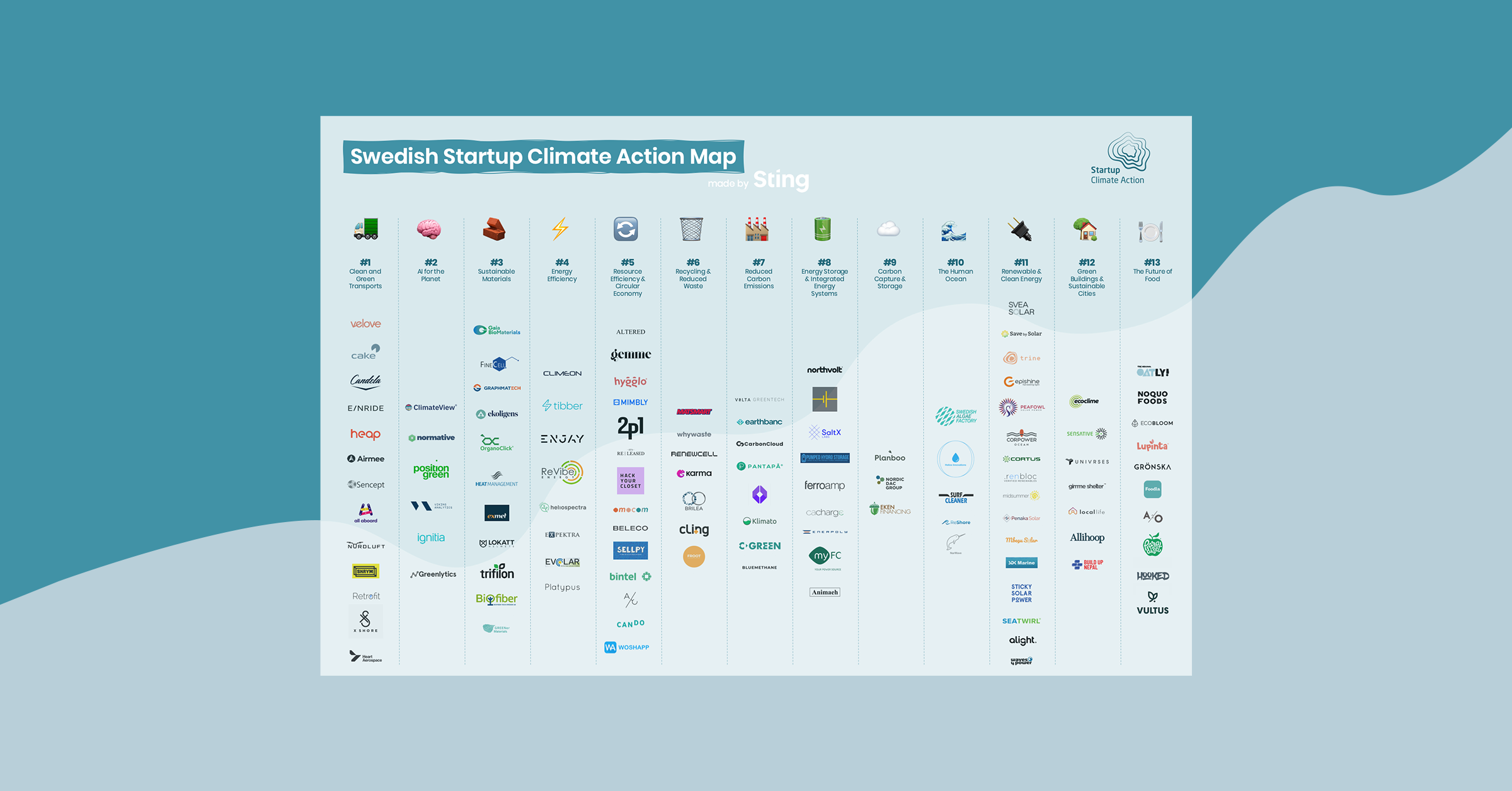 Swedish Startup Climate Action Map 0.1 – who's missing?