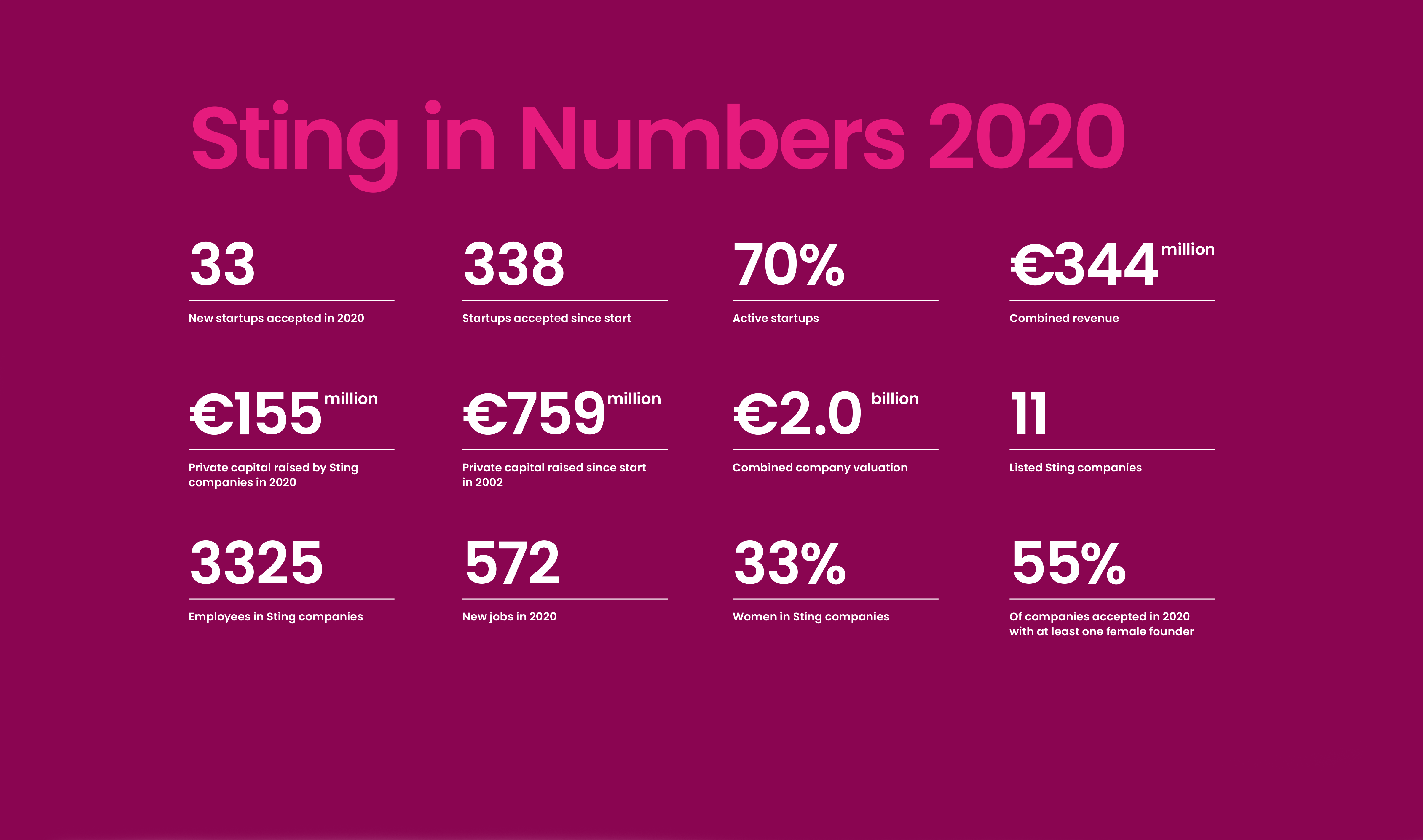 Sting Status Report 2020 – Strong results despite a tough year